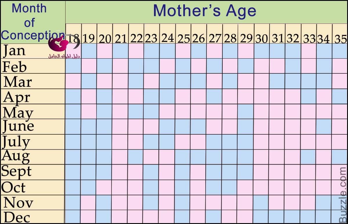 الجدول الصيني للحمل وتحديد نوع الجنين الصحيح 2019 دليل المرأة الحامل
